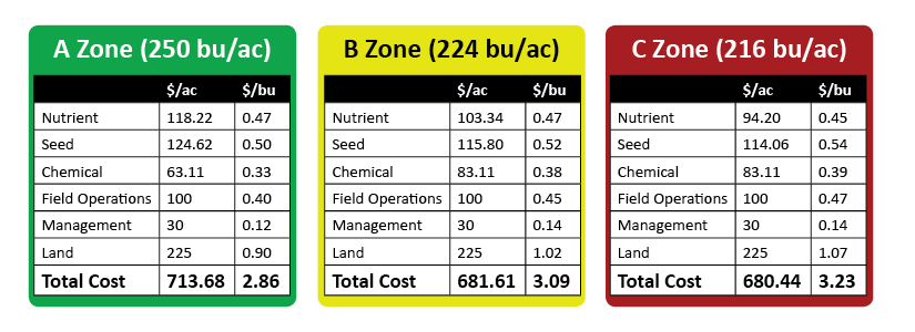 precision ag technology to determine price per bushel
